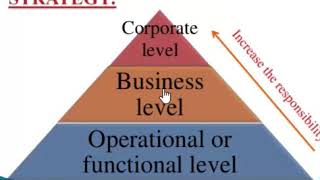 Different Levels of Strategy