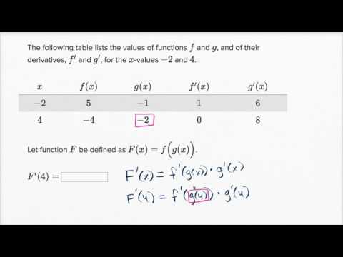 Worked example: Chain rule with table (video)   Khan Academy