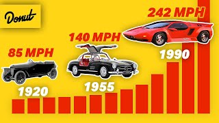 The FASTEST CAR of EVERY YEAR