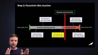 Intro to Crowdloans and Parachain Auctions on Polkadot & Kusama