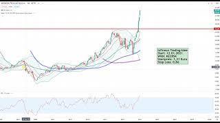 Dax30 – Eine neue Trading-Idee!
