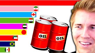 Which country produces the most OIL?!