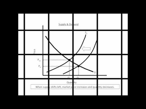 AP Microeconomics Review - Every Graph You Need To Know For ...
