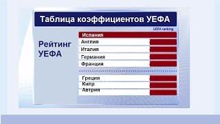 Таблица коэффициентов УЕФА. Итоги 2го тура в Лиге Чемпионов и Лиге Европы.