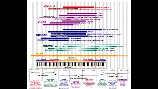 Mixing Tutorial: Frequency Charts