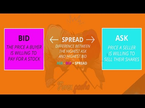 Bid, Ask Price, and Spread in Forex Trading