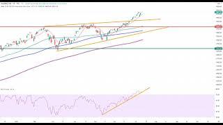 Wall Street – Trading-Idee der Woche lautet…