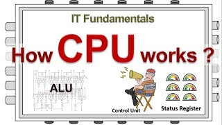 How  CPU works? - simplified tutorial for everyone(OS Part2)