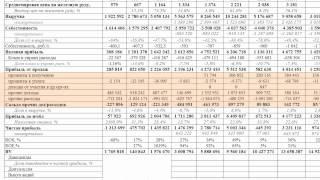 Как читать финансовую отчетность компаний