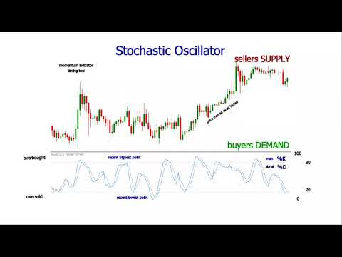 Stochastic Oscillator Settings & Trading Strategy in Forex