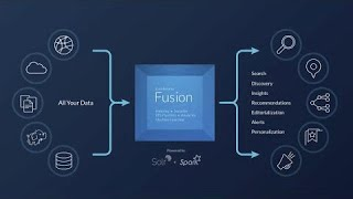 Fusion Learners - OpenNLP and Gazetteer