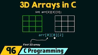 Introduction to Three-Dimensional (3D) Arrays