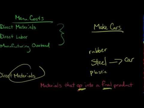 mp4 Manufacturing Costs, download Manufacturing Costs video klip Manufacturing Costs