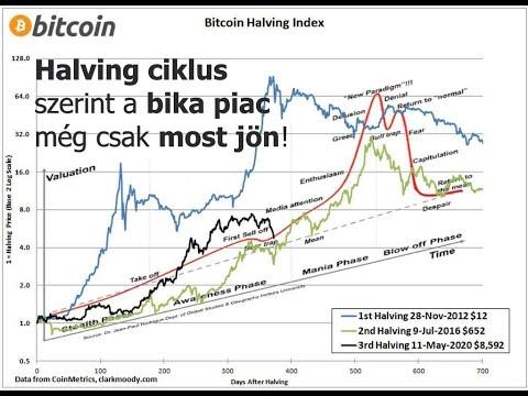 Bitcoin stock trade