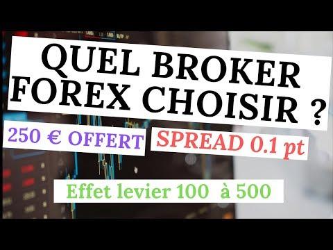 Come fare il trader partendo con 100euro