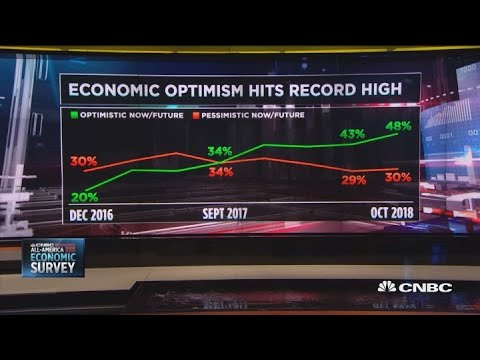 CNBC Poll: Economic optimism surges to record high