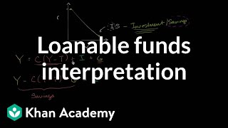 Loanable Funds Interpretation of IS Curve