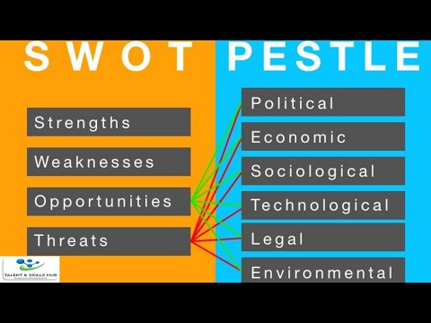 , title : 'How to Conduct Swot and Pestle Analysis | Talent and Skills HuB