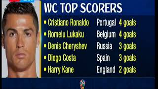 Cristiano Ronaldo and Romelu Lukaku top scorers at World Cup 2018