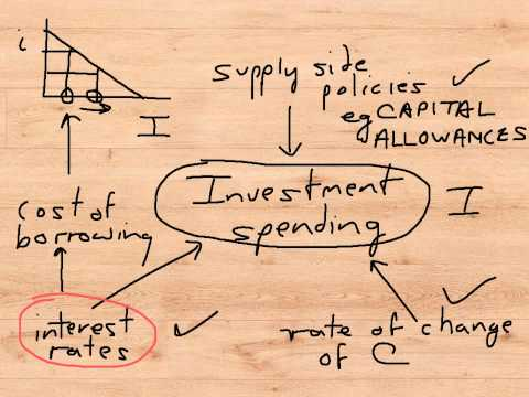mp4 Investment Spending, download Investment Spending video klip Investment Spending