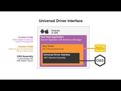 Video Library | Industrial Internet of Things Data Platform |