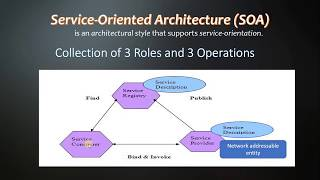 Service Oriented Architecture in Hindi [explained]   SOA in hindi   Web Services