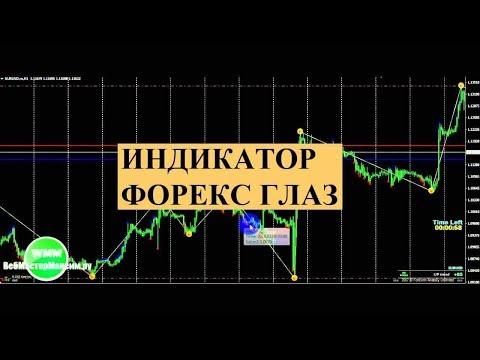Форекс курсы валют графики доллар