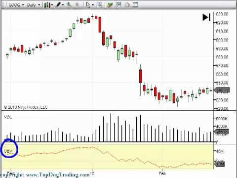 Trading Volume Indicator on Your Day Trading and Swing Trading Charts