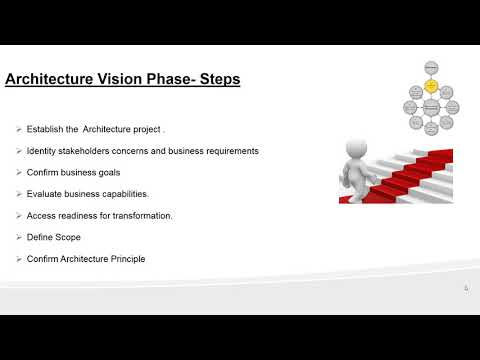 Day 6- Enterprise Architecture certification Training - Phase A: ADM ...
