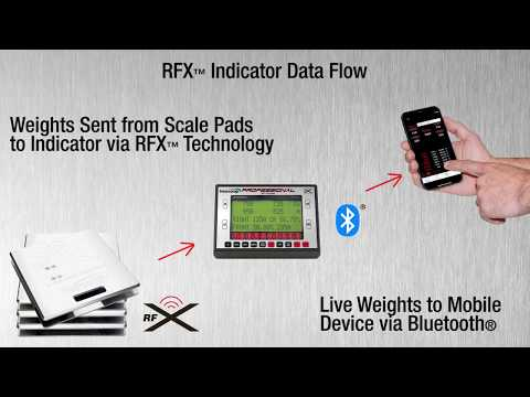 Intercomp RFX Wireless Scale Systems w/Bluetooth® Capability