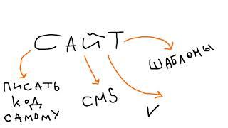 Как сделать сайт самому с нуля бесплатно  Какая cms лучше