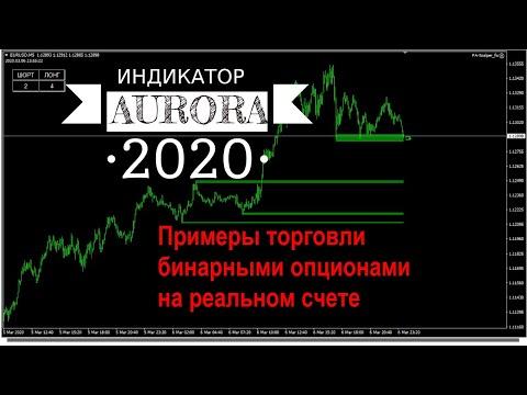 Техника торговли опционами