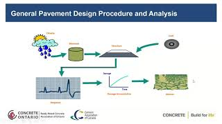 Webinar – Municipal Concrete Pavement Design 101