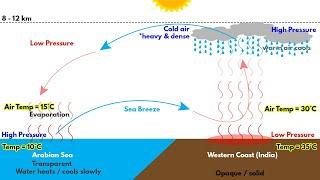 Southwest Monsoon in India   Formation, Mechanism explained   for UPSC, IAS, CDS, NDA, SSC CGL