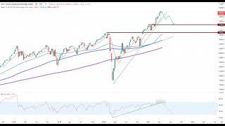 Wall Street – Märkte stehen auf der Stelle!