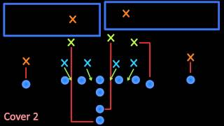 Intro to Football: Defensive Plays