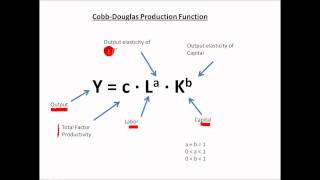 Macroeconomics Tutorial Part 3 Cobb Douglas Production Function