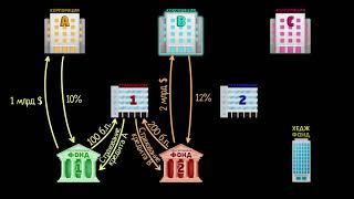 Кредитный дефолтный своп. Часть 2 (видео 10)  | Финансовый кризис 2008 года | Экономика и финансы