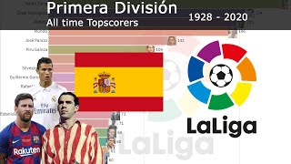 1928 - 2020 | LA LIGA ALL TIME TOP SCORER | WHICH PLAYER HAS SCORED THE MOST GOALS?