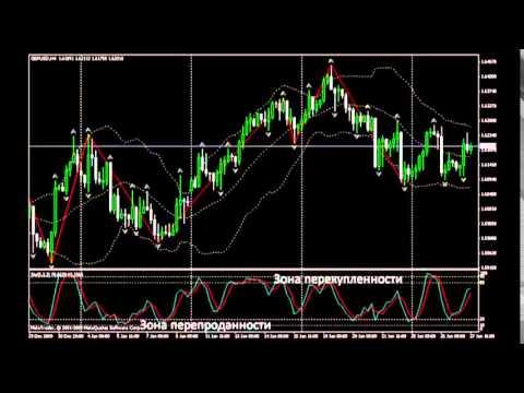 Профинанссервис услуги на рынке forex