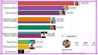 Bigg Boss 14 Contestants Fan Following Data Tour l Who is Leading in Week 1 ?