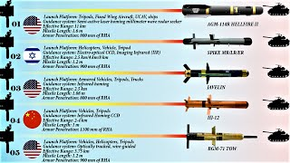 Top 10 Anti-Tank Guided Missile Systems in the World