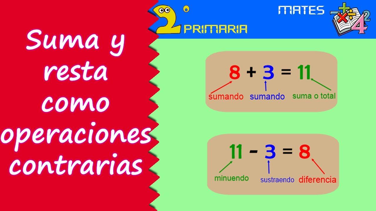 Matemáticas. 2º Primaria. Tema 5. Suma y resta como operaciones contrarias