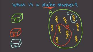 What is a Niche market? And How You Can Build a Business With It
