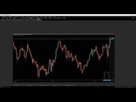 Kainų pokyčiai bangų prekyboje