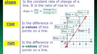 PA 7-6 Rate of Change and Slope