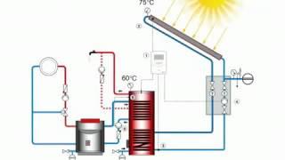 Солнечная сплит-система  SH-500-60-2 для ГВС и отопления от компании Производственная компания «АНДИ Групп» - видео