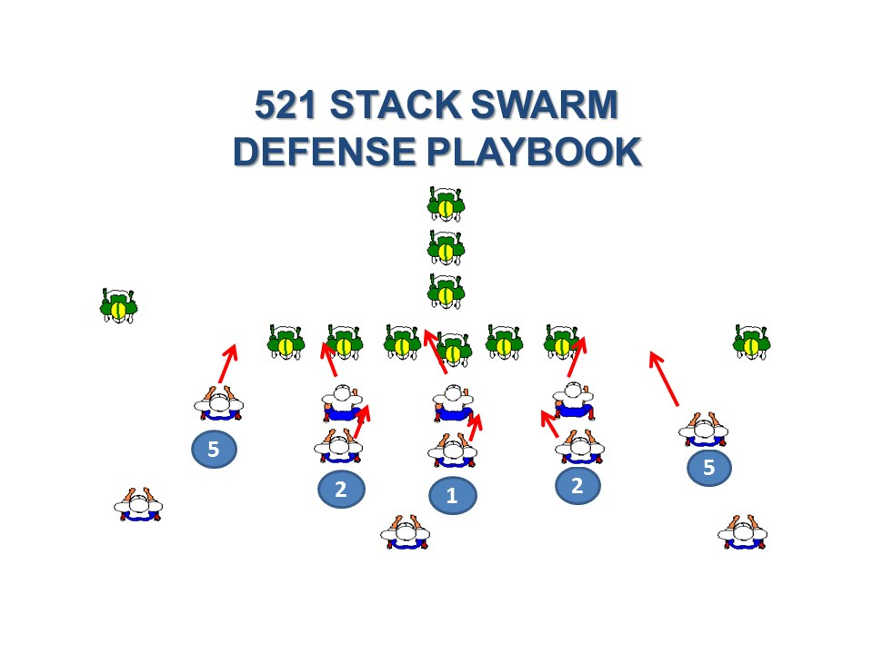 521 Stack Swarm Defense Playbook