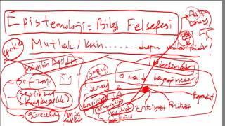 FELSEFE YGS   1-FELSEFEANLATIM
