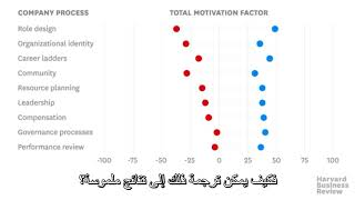 What Really Influences Employee Motivation   HBR Video